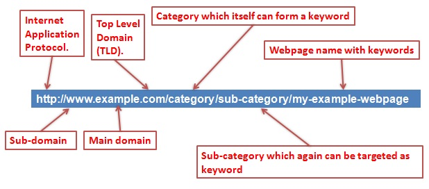 url-optimization-tips